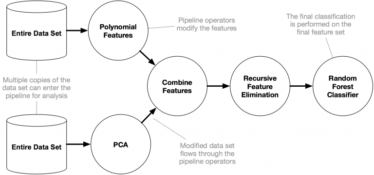 tpot-pipeline-example-768x361.png